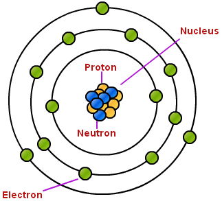 Image result for protons electrons and neutrons
