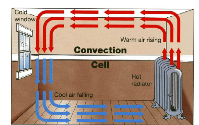 Transfer Of Thermal Energy  Lesson 0740