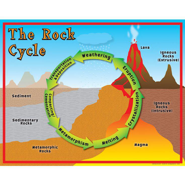 Types of rocks lesson 0068 tqa explorer which processes convert igneous rocks into sediments ccuart Gallery