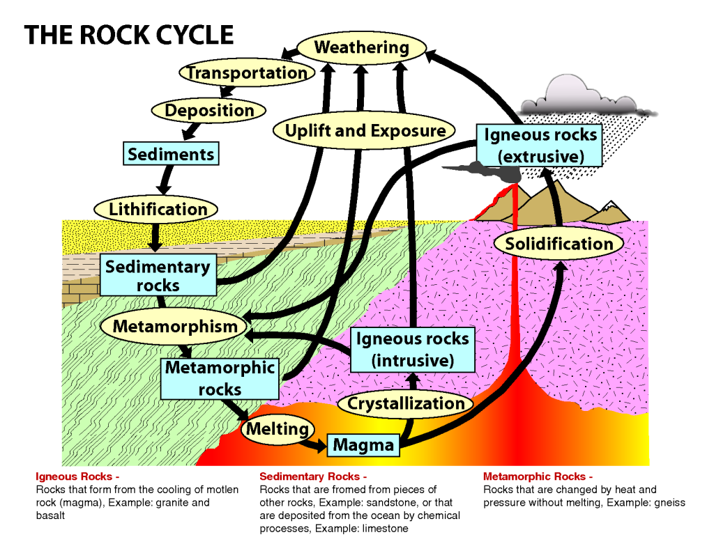 Types of rocks lesson 0068 tqa explorer first the rock is weathered where water transports it into rivers or oceans the deposits build up to form sediments the sediments build up and become ccuart Images