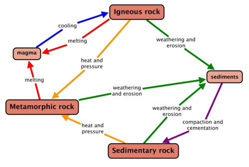 types of rocks (lesson 0068) - TQA explorer