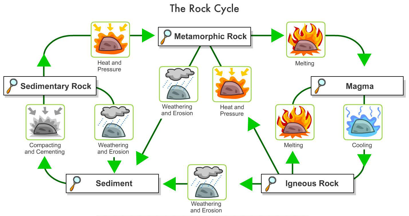 worksheet The Rock Cycle Worksheet types of rocks lesson 0068 tqa explorer how many rock are involved in the cycle