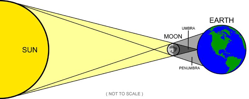 Eclipses lesson 0148 tqa explorer a full moon b solar eclipse c lunar eclipse d new moon ccuart Images