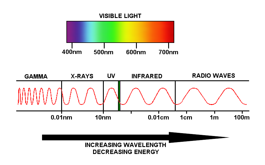 em_spectrum_9096 the electromagnetic spectrum (lesson 0753) tqa explorer