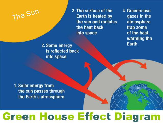 Greenhouse effect lesson 0184 tqa explorer what do greenhouse gases do ccuart Gallery