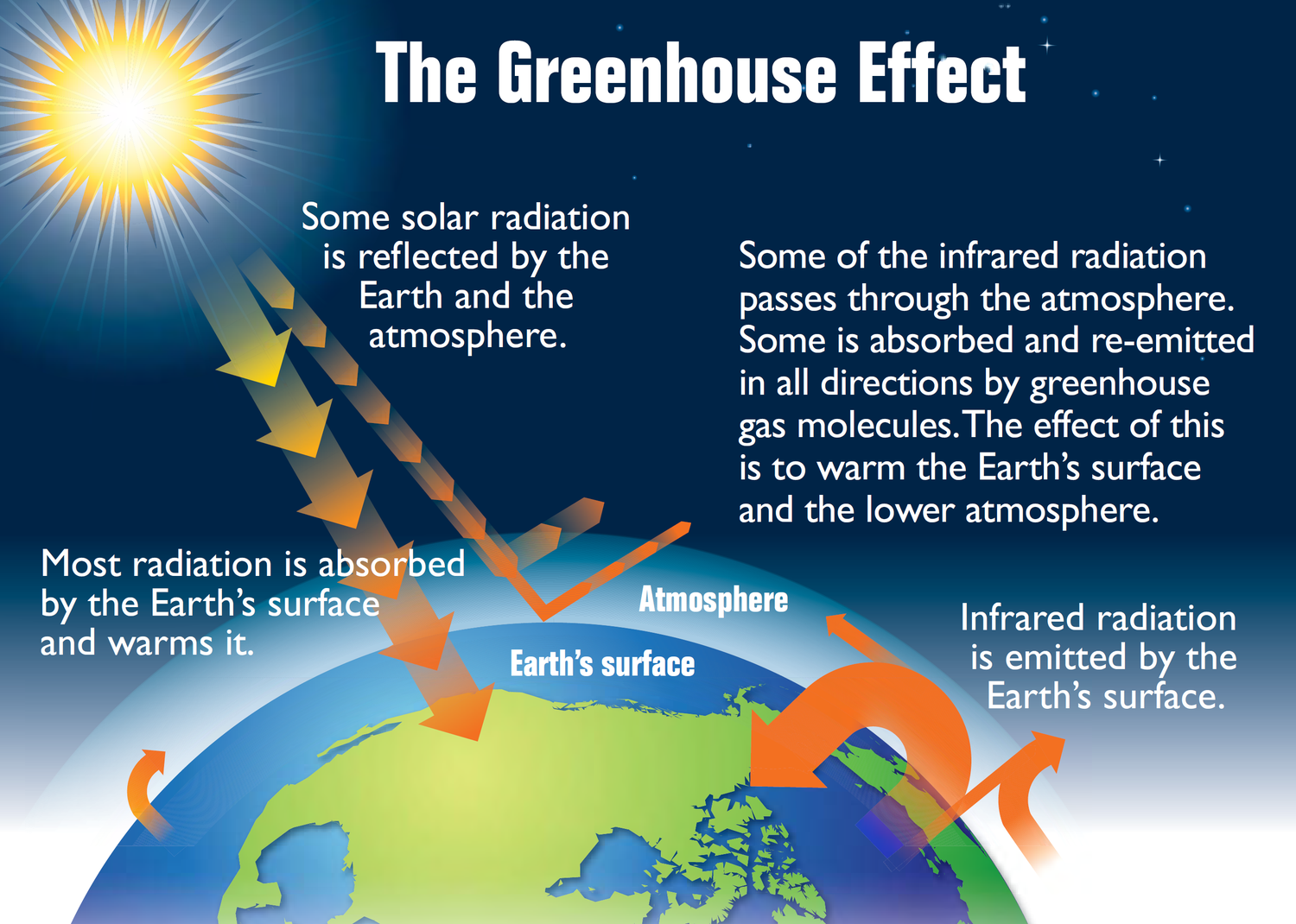 Uncategorized Greenhouse Effect Worksheet greenhouse effect lesson 0184 tqa explorer question image