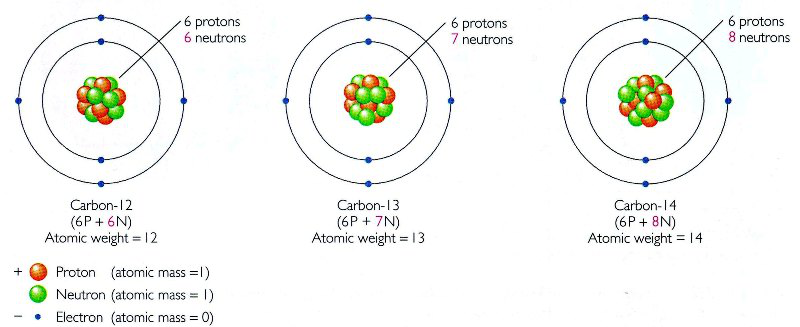 Inside the atom lesson 0772 tqa explorer what would be the atomic weight of a carbon 15 atoms ccuart Image collections
