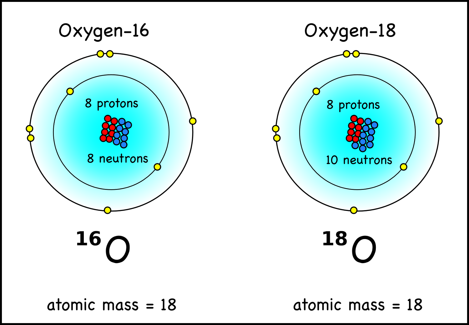 how many protons are in a neutral stable nitrogen atom