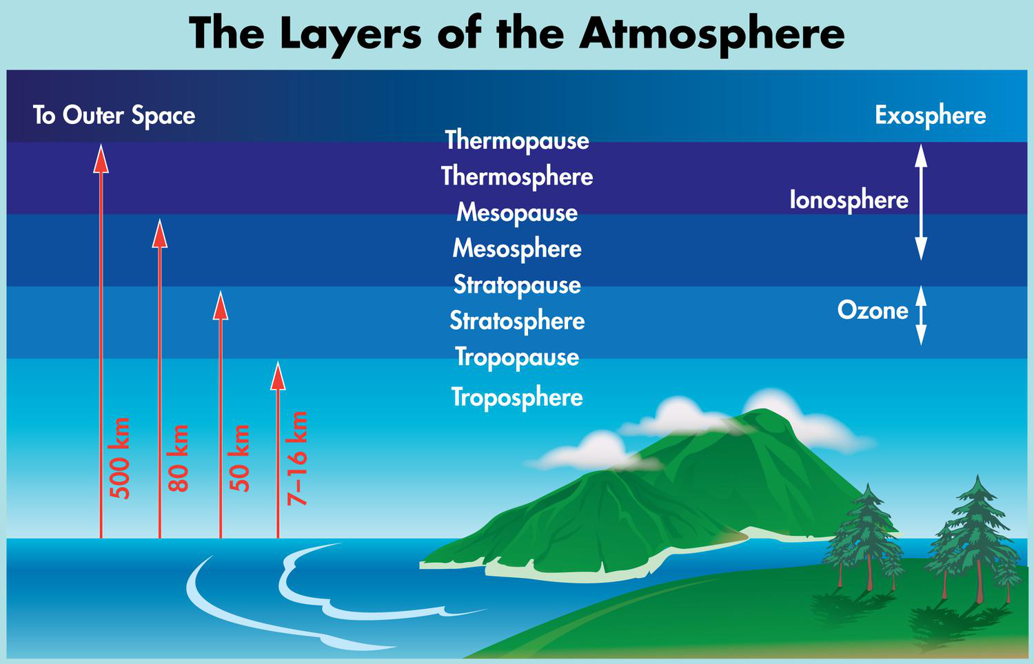layers of the atmosphere (lesson 0023) - TQA explorer