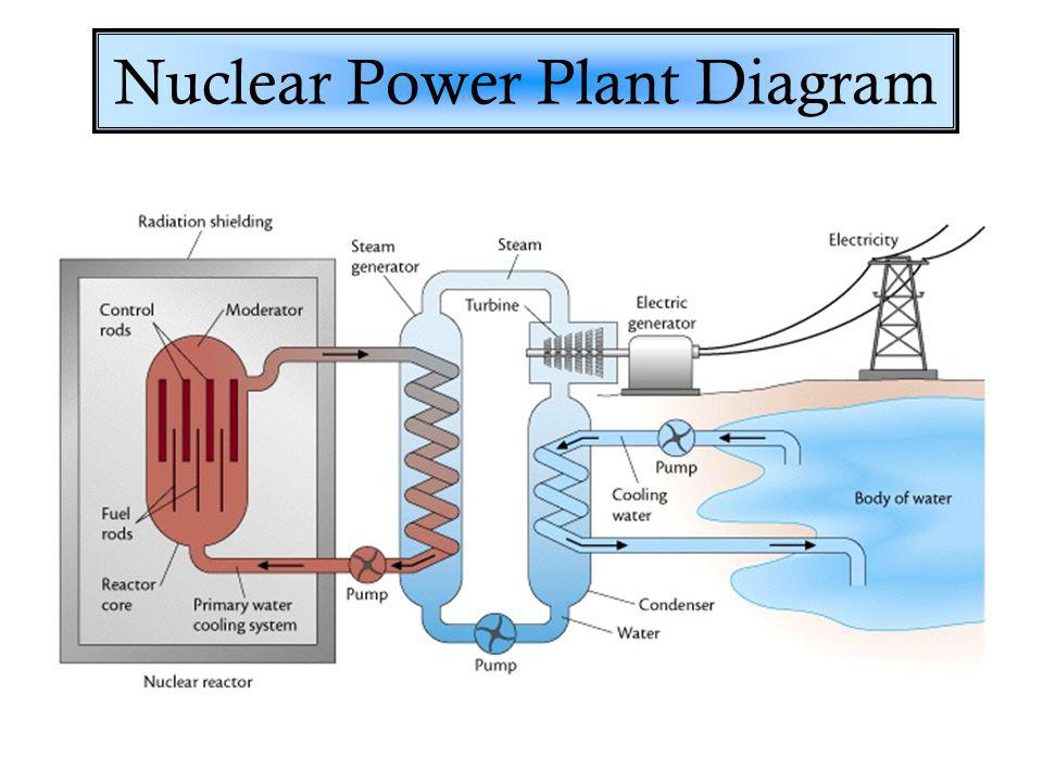 Nuclear Power Plant With Diagram Wiring Diagram Ebook