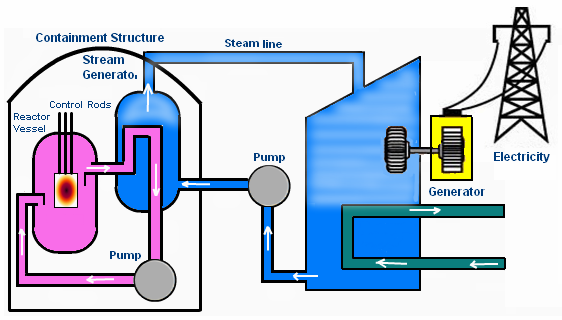 Nuclear energy lesson 0719 tqa explorer which of these is in the reactor vessel ccuart Images