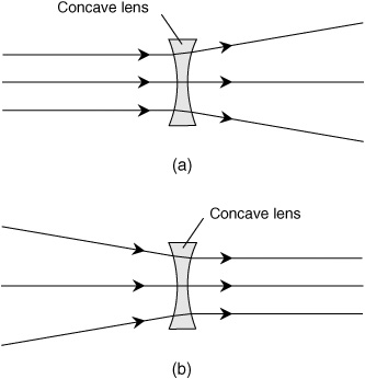 Images formed by concave lens in different positions for sexual health