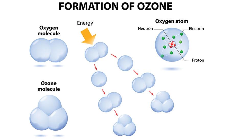 Air Pollution Lesson 0047 Tqa Explorer. Splits Into 2 Oxygen Atoms B Multiplies 3 Ozone C Molecule D Molecules. Proton. Oxygen Molecule Electrons Protons Diagram At Scoala.co