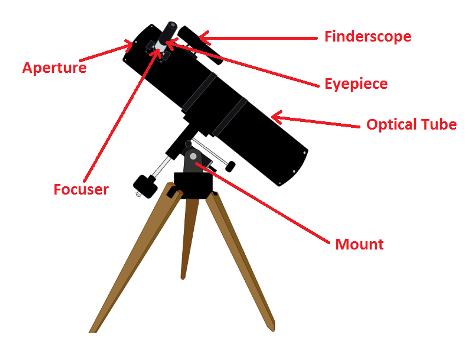 parts of a reflecting telescope diagram optics (lesson 0755) - tqa explorer