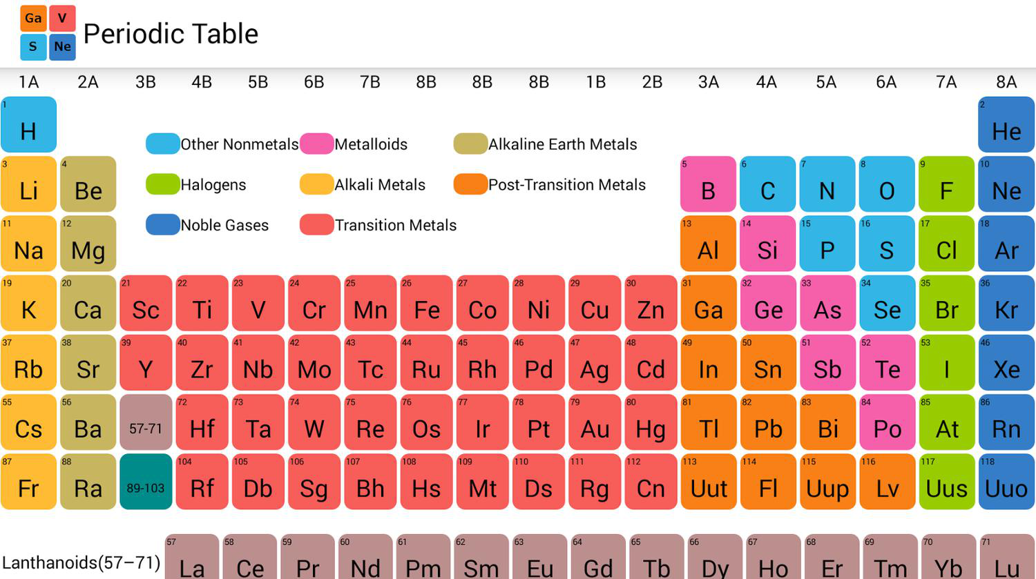 How elements are organized lesson 0775 tqa explorer noble gases b metalloids c halogens d other nonmetals urtaz Choice Image