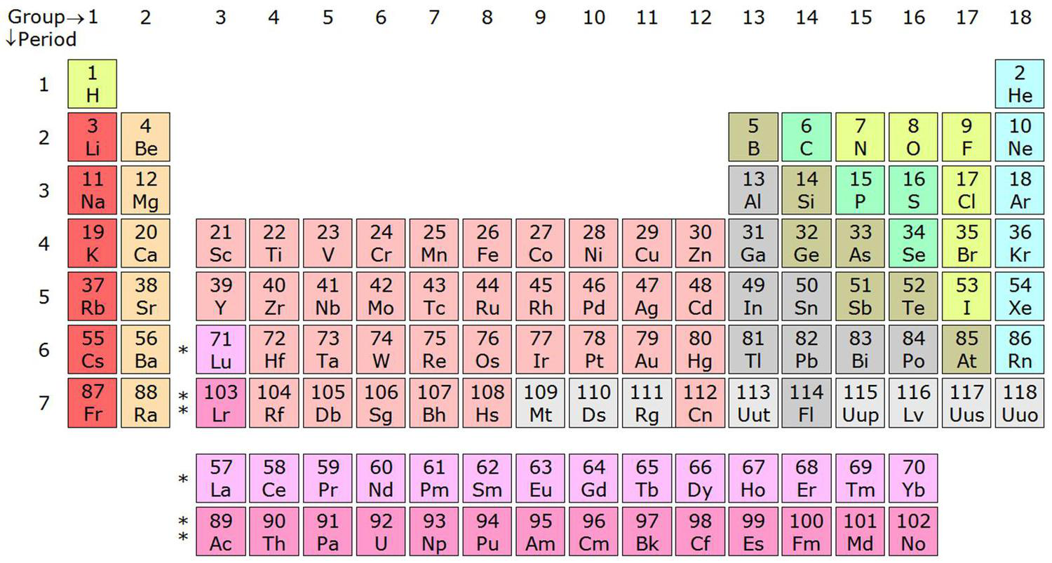 How elements are organized lesson 0775 tqa explorer what element in the periodic table represents chromium gamestrikefo Gallery