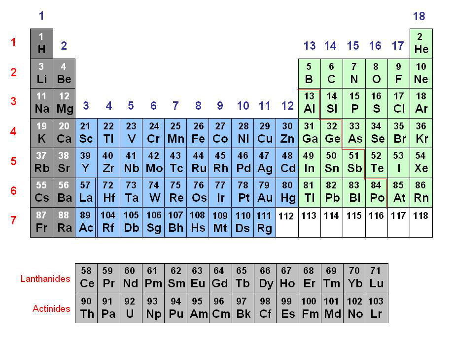 Periodic Table what are periods and groups in the modern periodic table : how elements are organized (lesson 0775) - TQA explorer