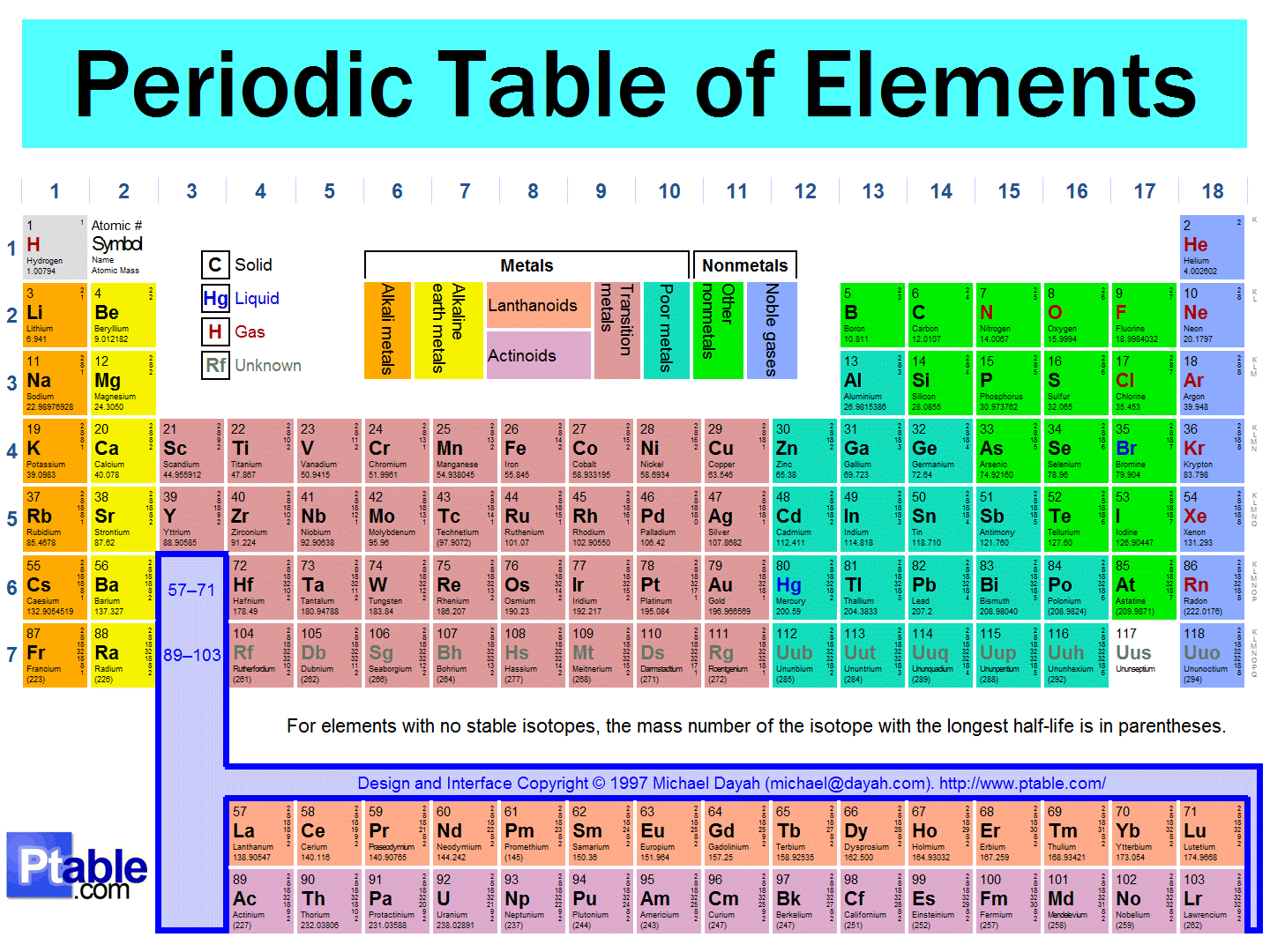 How elements are organized lesson 0775 tqa explorer how many alkali metals are there gamestrikefo Images