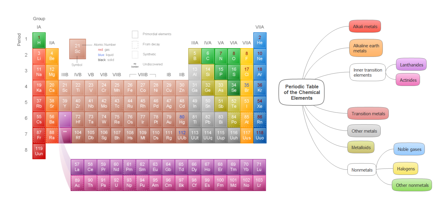 How elements are organized lesson 0775 tqa explorer what is the symbol of arsenic in the periodic table of elements gamestrikefo Choice Image