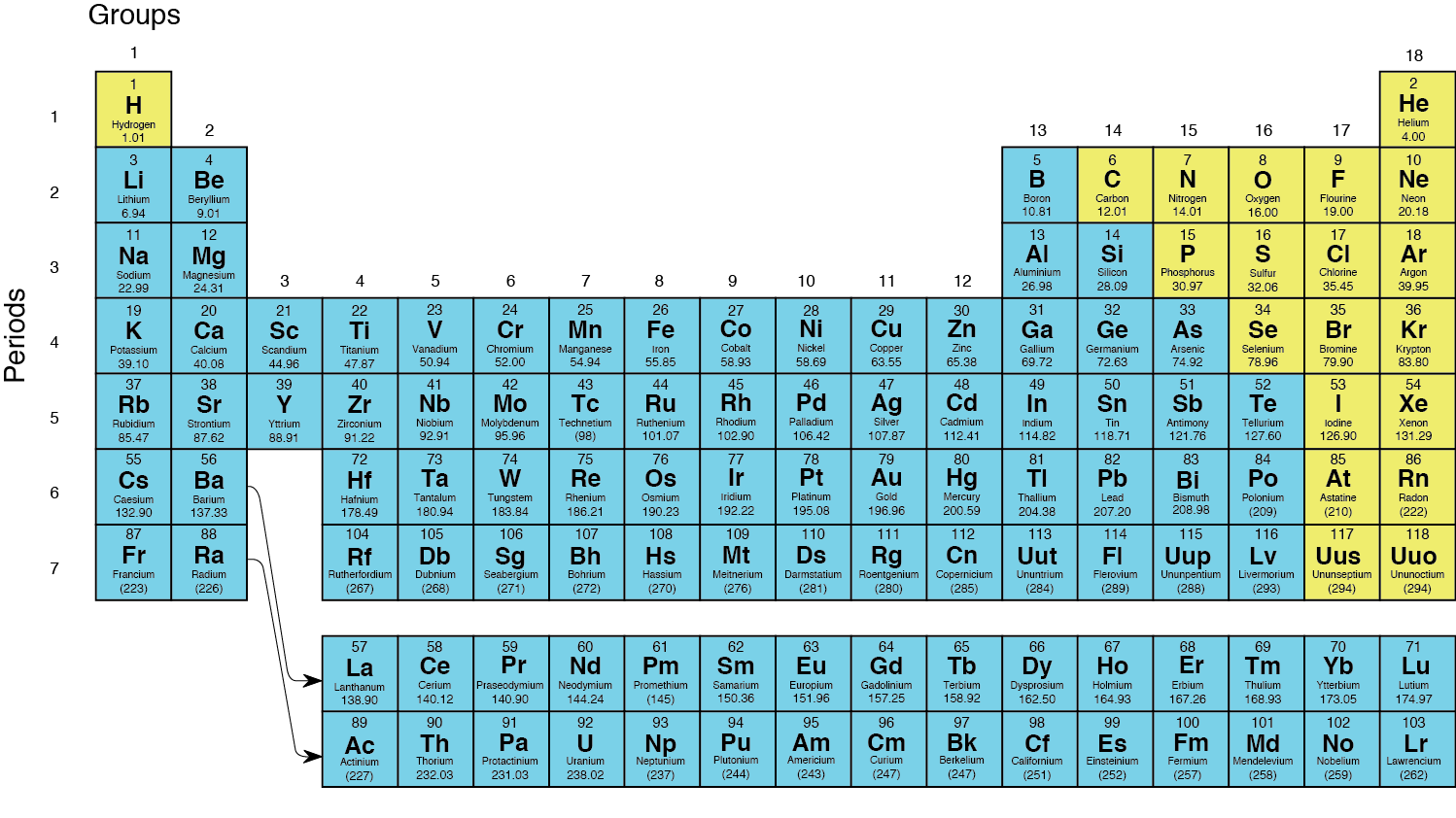 How elements are organized lesson 0775 tqa explorer how many groups are shown in the periodic table below gamestrikefo Choice Image