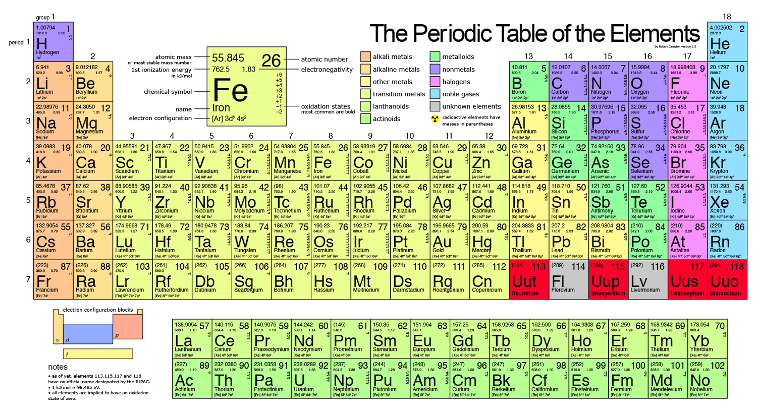 How elements are organized lesson 0775 tqa explorer what is the atomic number of fluorine gamestrikefo Gallery