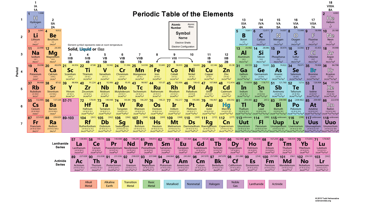 How elements are organized lesson 0775 tqa explorer how many elements are in group 2 of the periodic table gamestrikefo Choice Image