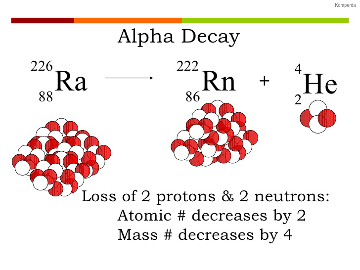 non examples of radioactive dating