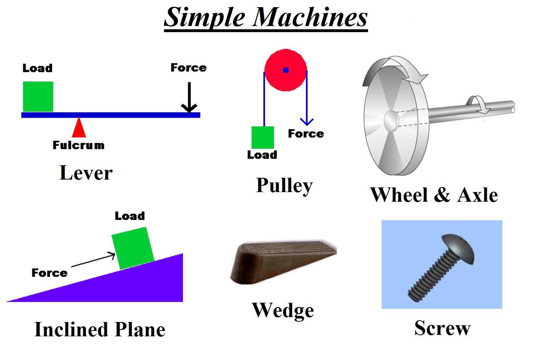 simple machines (lesson 0734) - TQA explorer