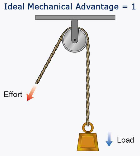 it must decrease to lift the load b  it must stay the same c  it must  change the mechanical advantage --> d  it must increase to lift the load