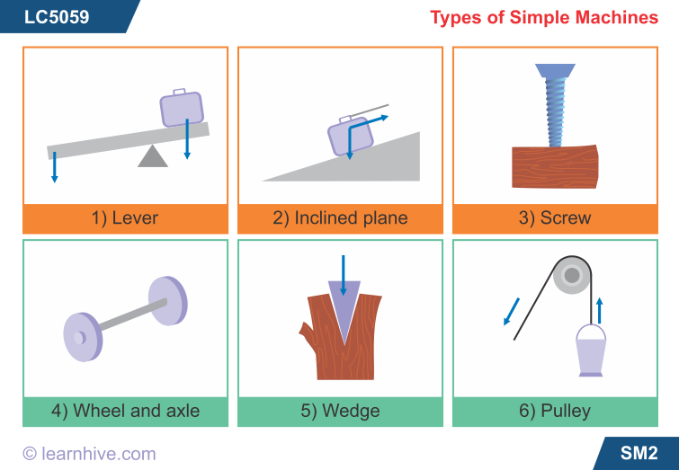 Simple machines lesson 0734 tqa explorer lever c wedge d inclined plane ccuart Choice Image