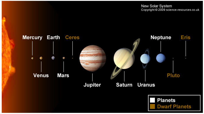 Introduction to the solar system lesson 0057 tqa explorer questionimage ccuart Gallery