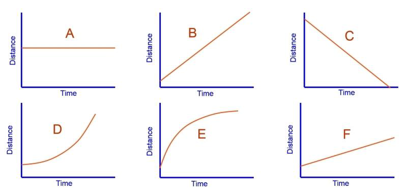 how to make velocity time graph
