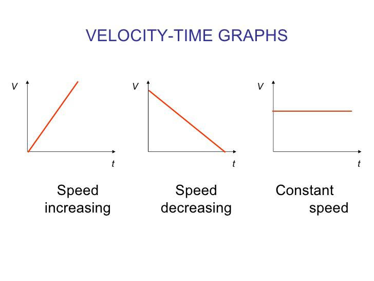 Distribuția vitezelor într-un gaz omogen la echilibru termodinamic - Pagina 2 Velocity_time_graphs_8212