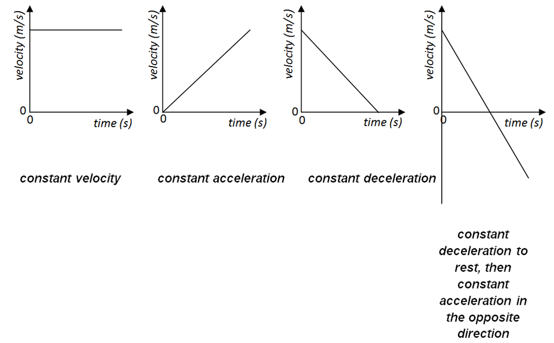 Distance Time Graph Acceleration | www.imgkid.com - The ... Zero Acceleration Graph