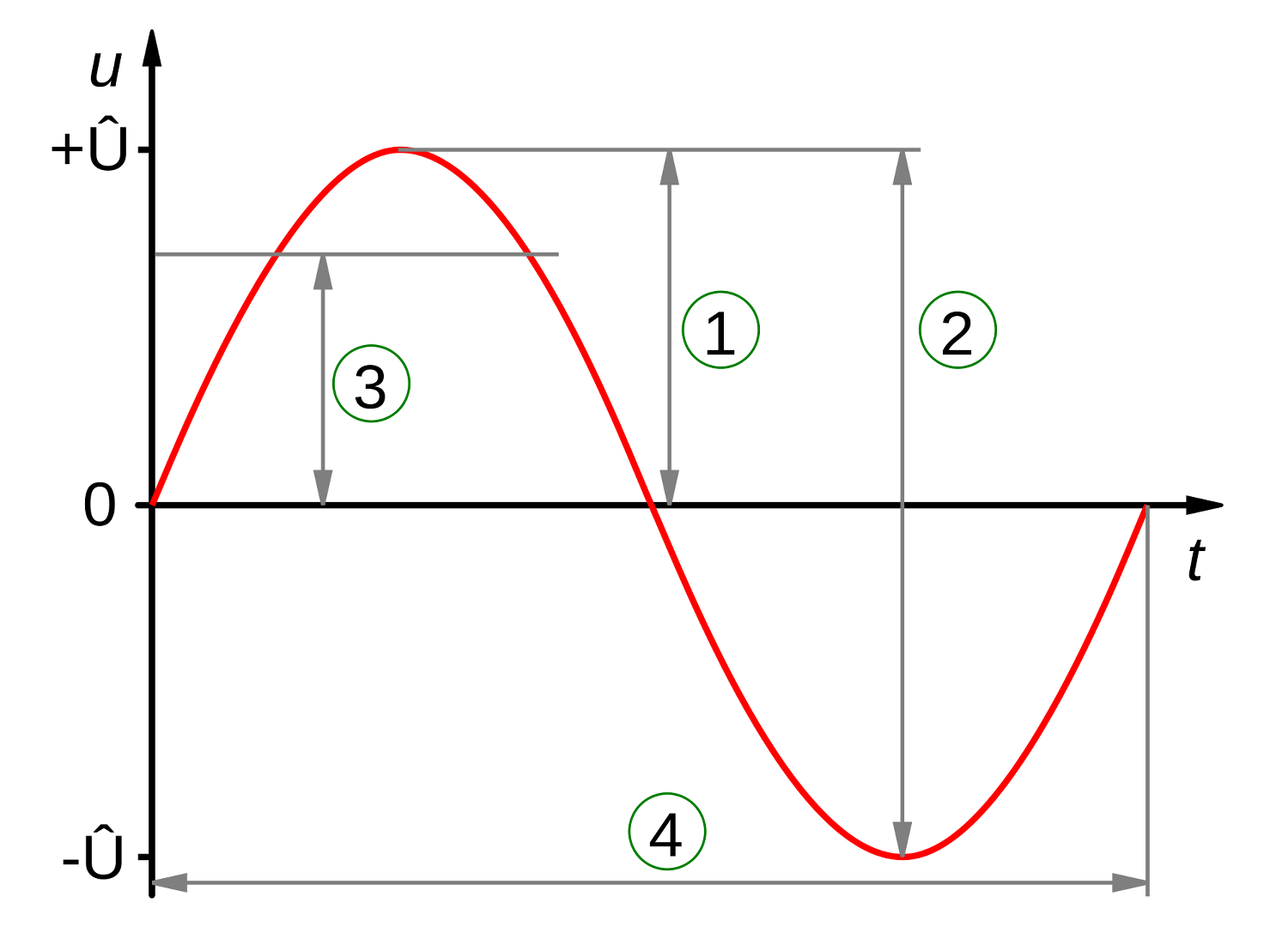 Measuring Waves Lesson 0743 Tqa Explorer Radio Diagram The Basic Shape Of Wave Wavelength Is Distance Between Two Corresponding Points On Adjacent Crest And Trough Having Amplitude In Positive Direction While