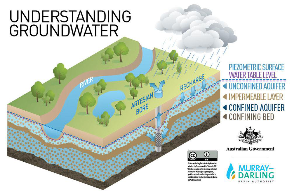 Groundwater lesson 0016 tqa explorer for Match the ocean floor feature with its characteristic