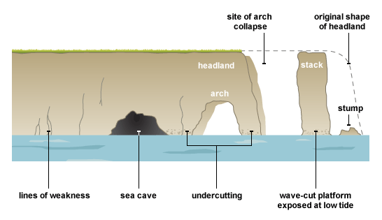 Erosion and deposition by flowing water lesson 0003 tqa explorer instructional diagrams ccuart Image collections