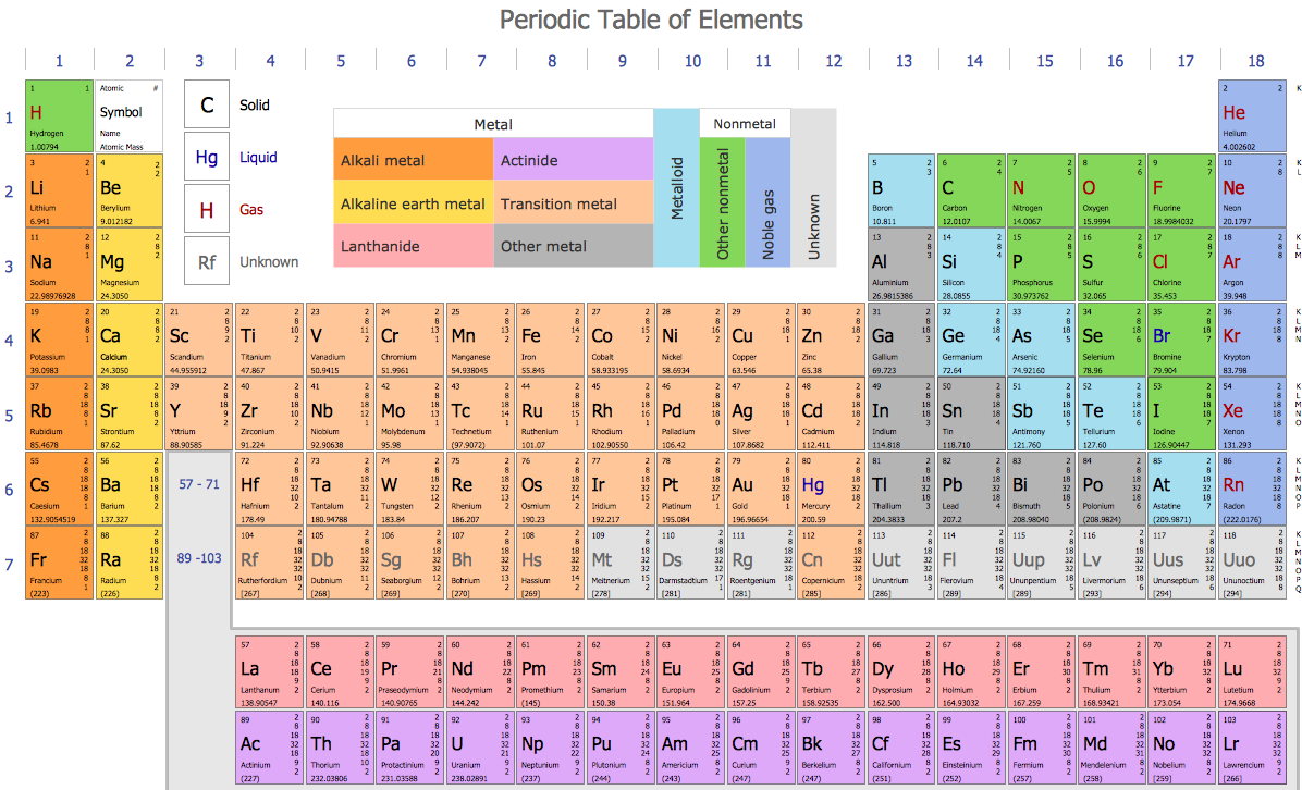 How elements are organized lesson 0775 tqa explorer descriptionimage the following image shows the periodic table gamestrikefo Images