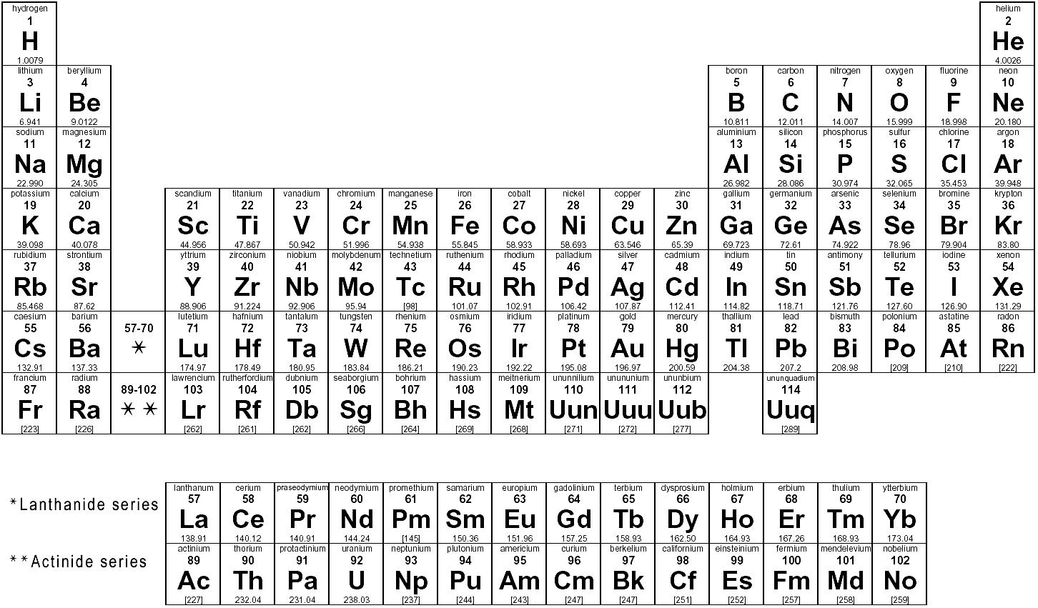 How elements are organized lesson 0775 tqa explorer descriptionimage gamestrikefo Choice Image