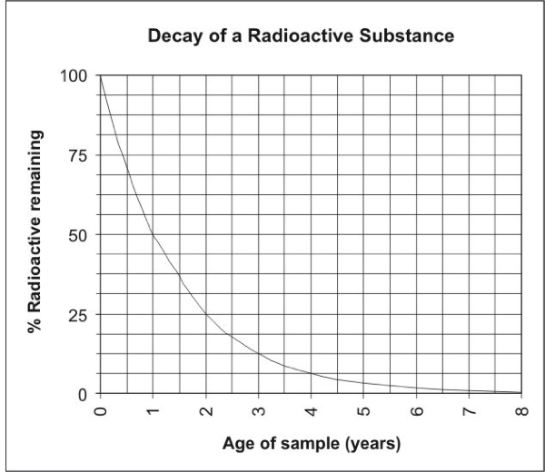 Vitamins radioactive dating