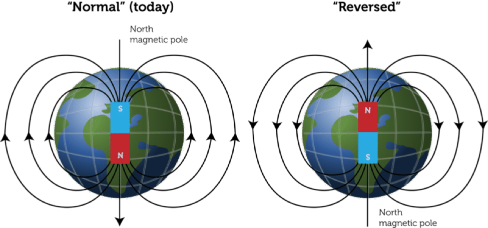 Earths Magnetic Field Reversal earth as a magnet (les...