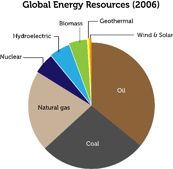 clean energy resources essay Every state has some financial incentives available to support or subsidize the installation of renewable energy equipment renewable of renewable energy resources.