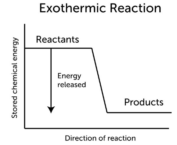 Exothermic Reactions Lesson 0897 Tqa Explorer
