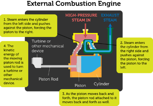 External Combustion Engines  Lesson 0898