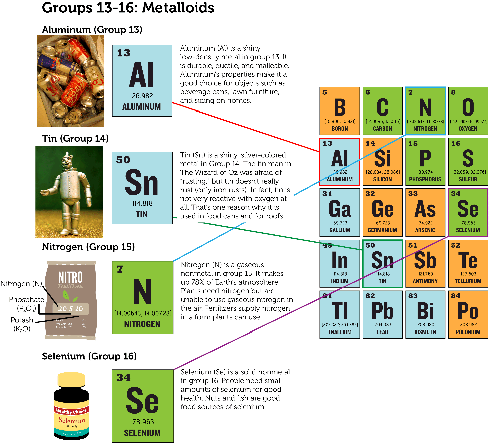 Groups of elements lesson 0777 tqa explorer the first three elements in this group are nonmetals they are followed by one metalloid and one metal all the elements in the oxygen group have six gamestrikefo Gallery