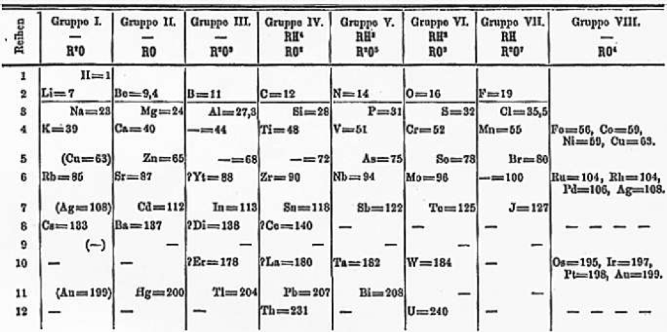 How elements are organized lesson 0775 tqa explorer in a periodic table the periods are the rows of the table in mendeleevs table each period contains eight elements and then the pattern repeats in the urtaz