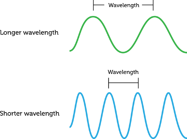 measuring waves (lesson 0743) - TQA explorer
