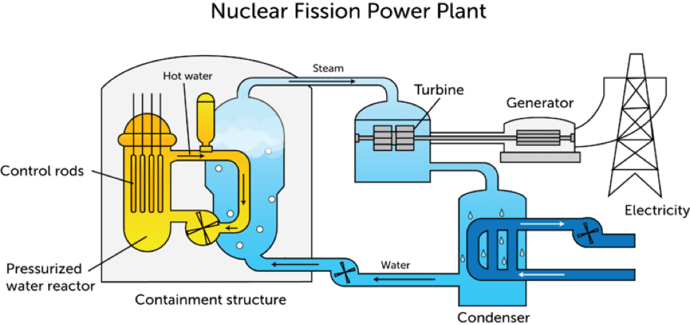 Accurate Diagram Nuclear Power Plant - DIY Enthusiasts Wiring Diagrams •
