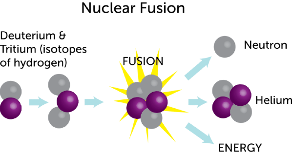 Nuclear Fusion Power Plant Diagram nuclear fusion (lesson...