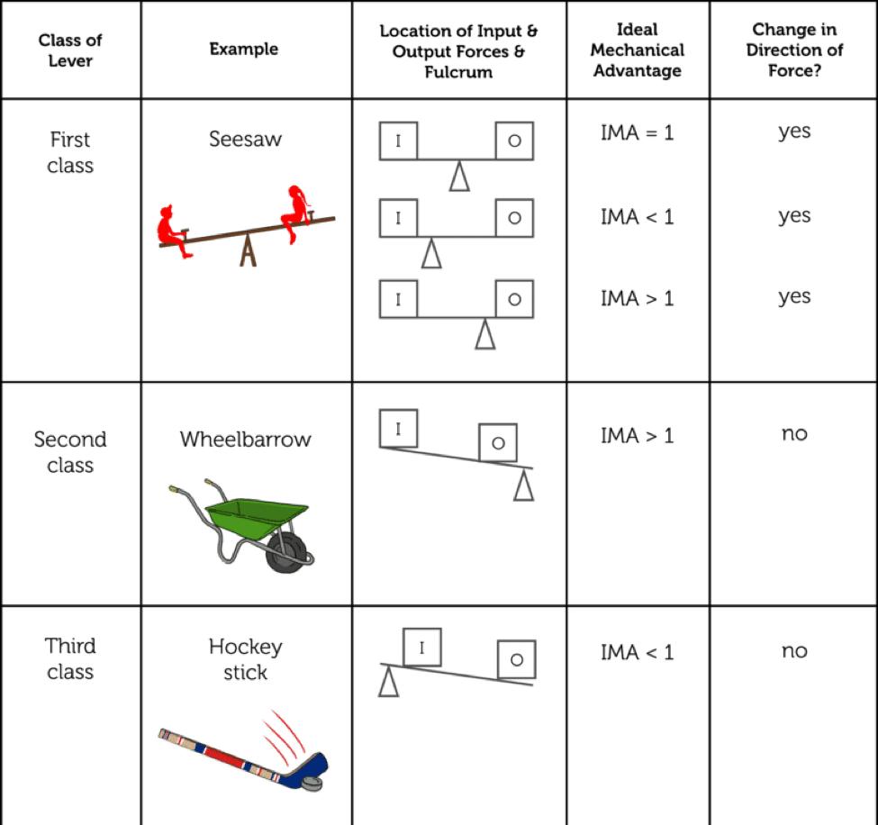 simple machines lesson 0734 TQA explorer – Simple Machines Worksheet